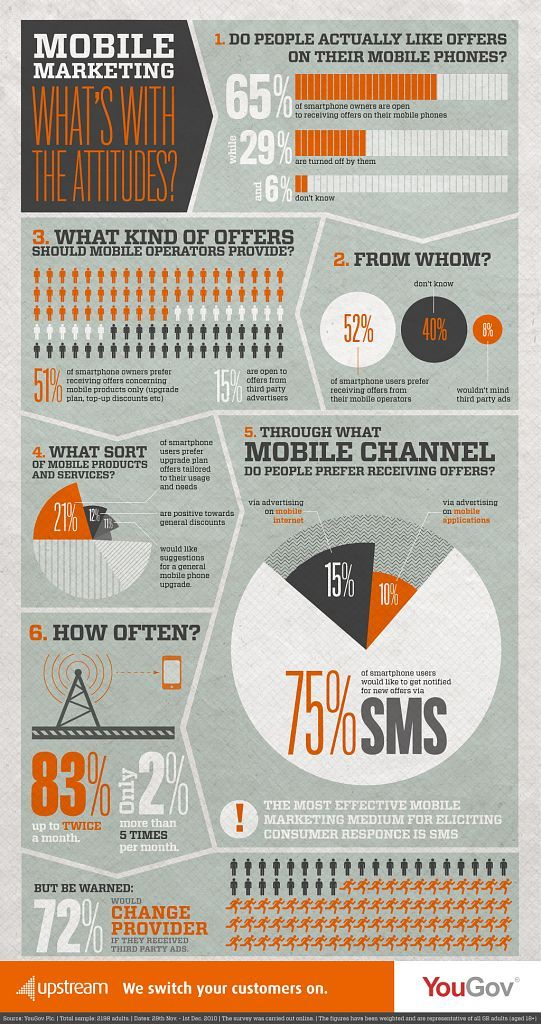 Do People Like Receiving Mobile Marketing Offers From Their Providers On Their Mobile Phones? #study #infographic