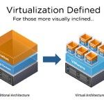 Virtualization Definition