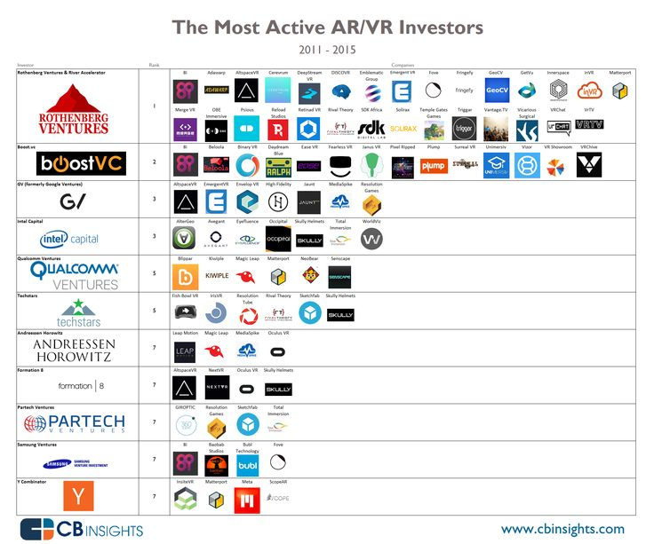 The Most Active Investors In Augmented/Virtual Reality And Their Companies In One Infographic I CBinsights