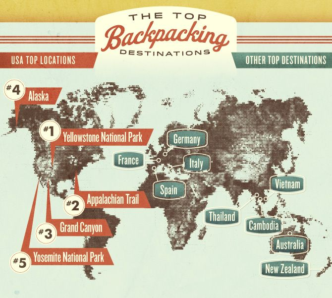 the top backpacking destinations.  I'm not a backpacking-type person,  but I do want to head to these places and try...