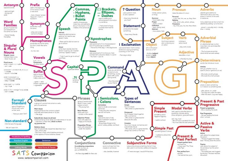 104 best images about english spag on pinterest english