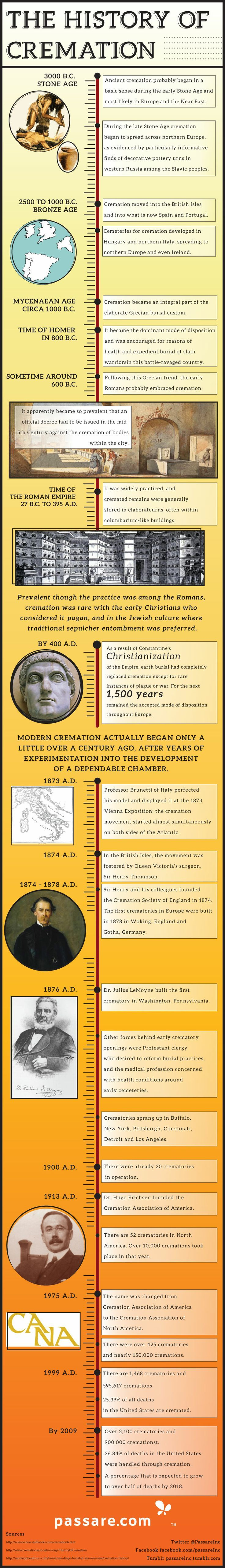 CONFESSIONS OF A FUNERAL DIRECTOR » History of Cremation Infographic