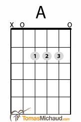 A Guitar Chord http://tomasmichaud.com
