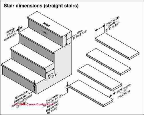 11 inches (279 mm) minimum for standard stairway tread depth.