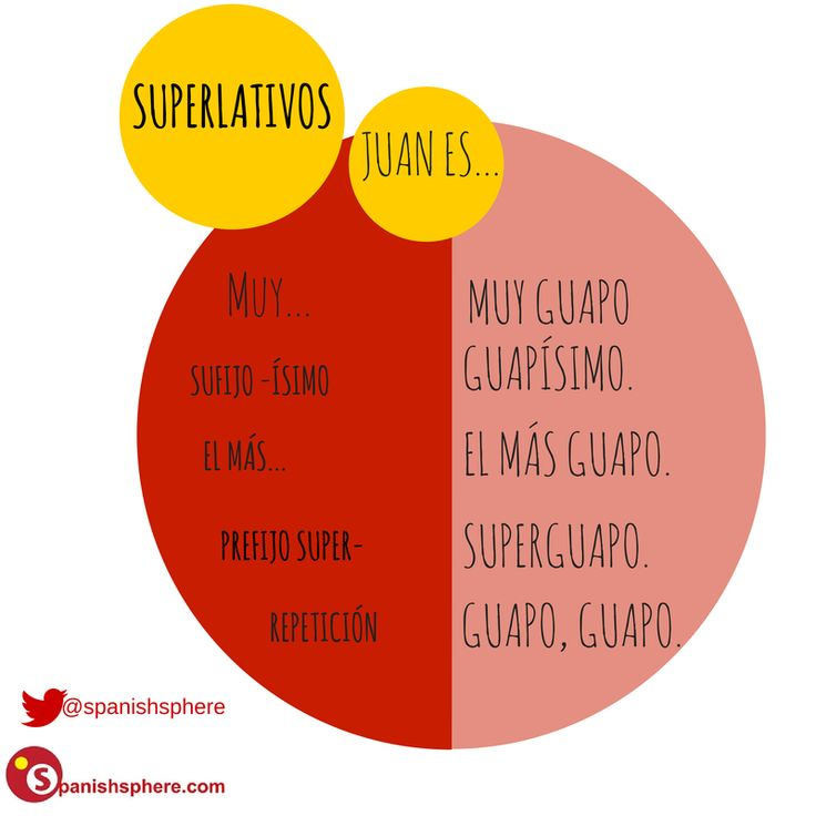 EL SUPERLATIVO. #Spanish B1-B2