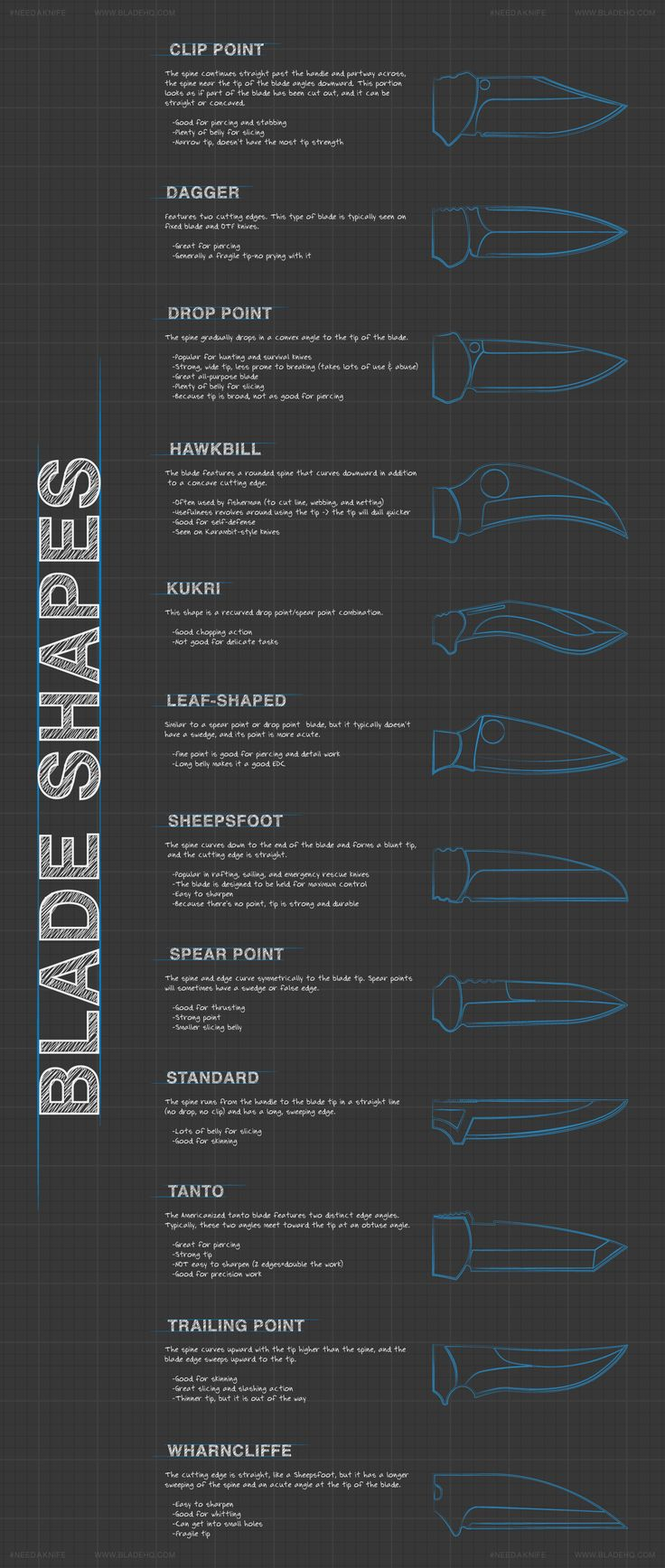 This covers various blade types/styles so you can make sure your next knife is the right one for the job.
