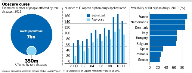 Growing importance of orphan drugs.