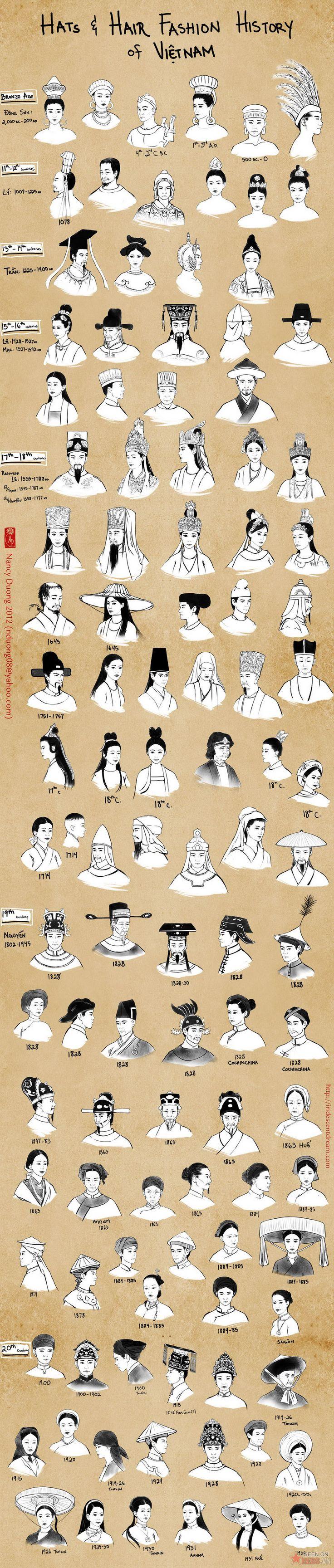 Les habits traditionnels du Viá ‡t Nam Quá 'c Phá ¥c