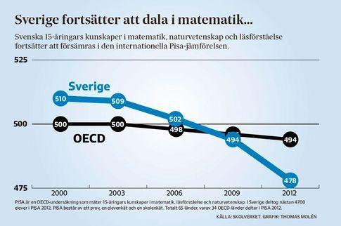 Sverige rasar i Pisa-studie | Inrikes | SvD