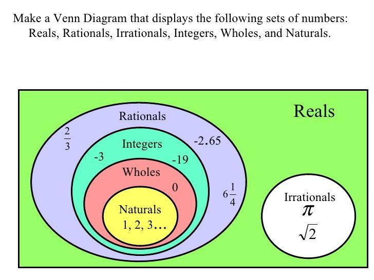 802fe199388bddb613b21b43827a38b9 annie number sets venn diagram sasolo annafora co