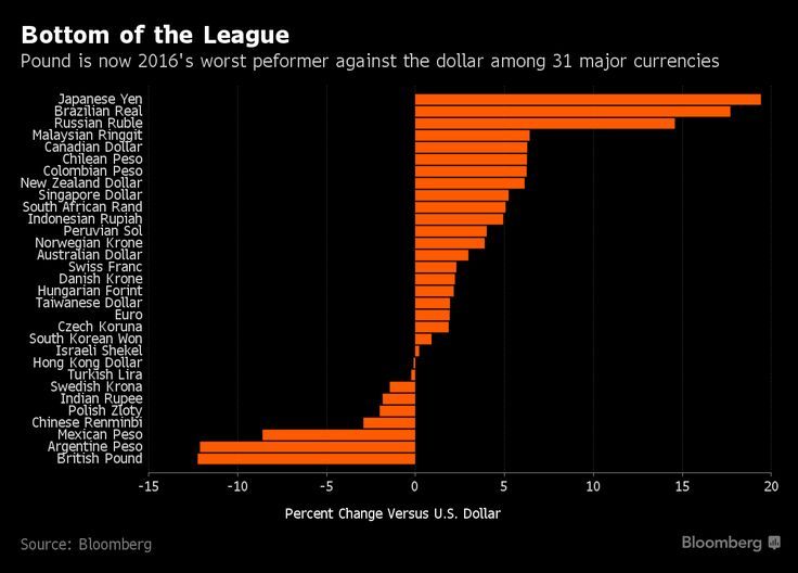 The pound headed for a third week of declines spurred by the Brexit vote, winning itself the title of 2016's worst performer among major currencies.