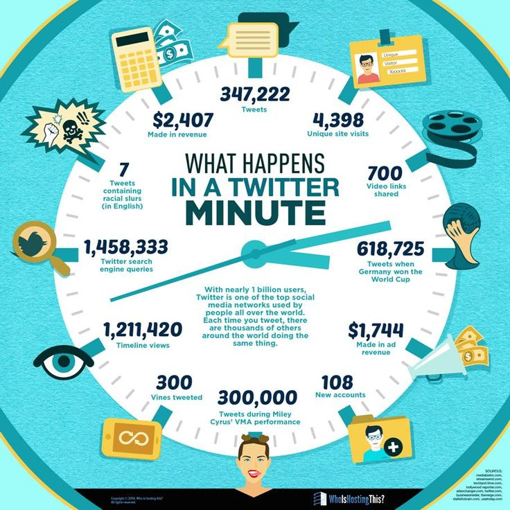What Happens in a Twitter Minute