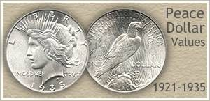 Go to...  Peace Dollar Values
