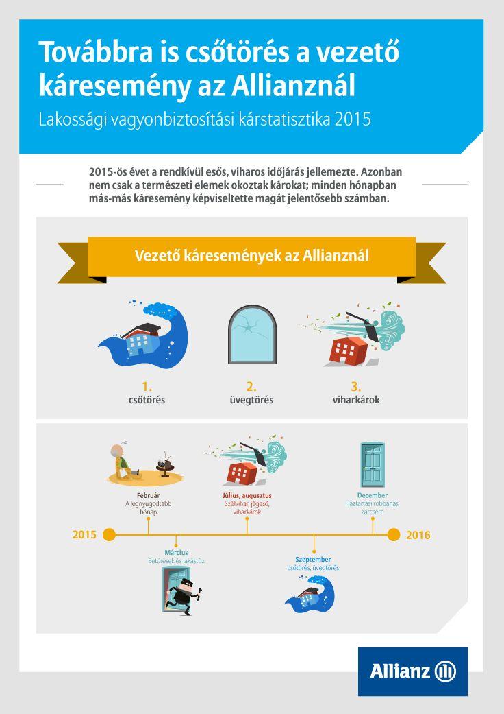 Allianz kárstatisztika 2015