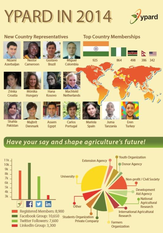 Do you know which countries count the most YPARD members?   Check YPARD's infographic to get a sight of how YPARD Community has evolved in 2014!  http://www.ypard.net/sites/ypard.net/files/key-achievements-infographic-low-res.pdf