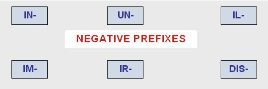 Prefijos Negativos: un- dis- in- im- il- ir-   Eingleses