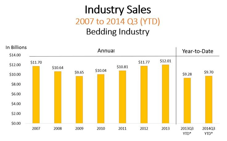 Industry Sales 2007 to 2014 Q3 (YTD) Bedding Industry