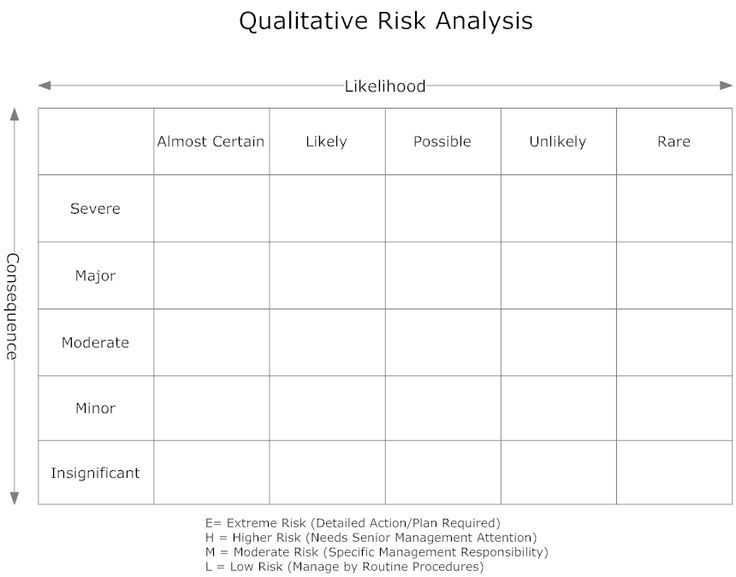 Risk Analysis Template Risk Assessment Template Hse Blank Method