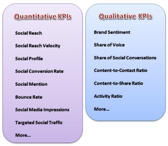 Pin On KPI