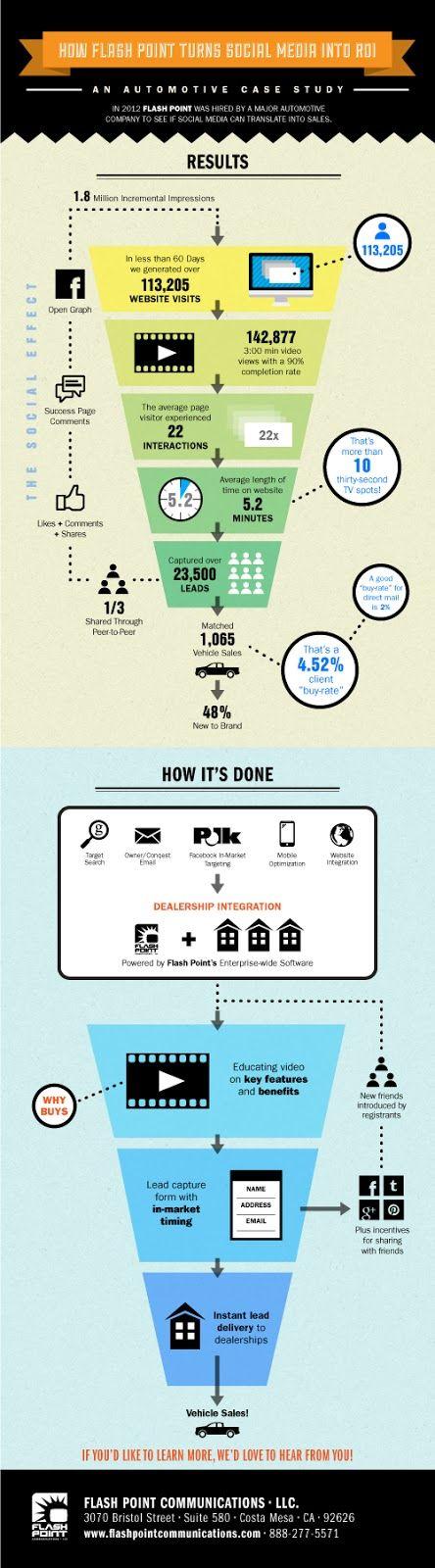 Automotive Case Study: How Flash Point Turns Social Media into ROI - Automotive Digital Marketing Professional Community