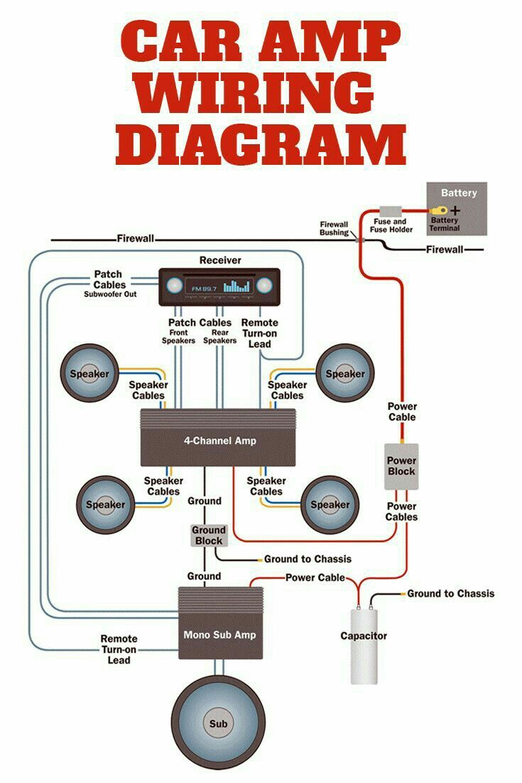 These wiring diagrams illustrate how amplifiers connect to your audio system,  which will make it easier to shop for the gear you need for the system of  your ...