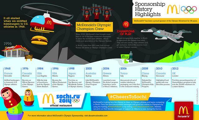 McDonald's Sponsorship History Infographic #mcdonalds #Olympics #CheersToSochi