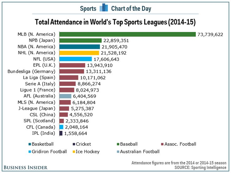 The NFL and Major League Baseball are the most attended sports - best of blueprint capital advisors aum