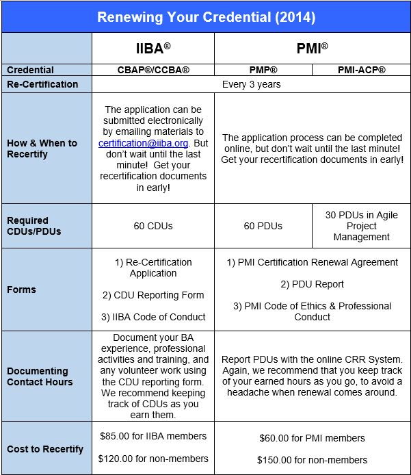 cbap certification study guide pdf