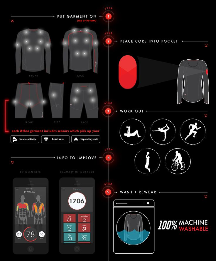 Athos - Wearable Technology for Fitness.Measures Effort, Heart Rate, Breathing, Reps. It Knows Your Form, and Improves Balance.