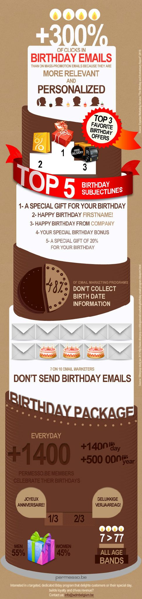 Email marketing and birthdays. #Email #Marketing