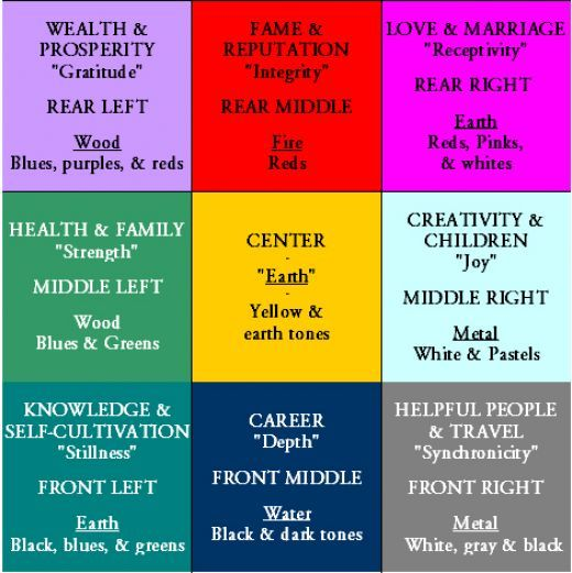 Feng Shui Decorating - The bagua is a diagram divided into nine sections that guides the practices of feng shui placement. Each segment is assigned to at least one aspect of life (career, family, marriage), a natural element (earth, wood, fire, water) and a color...