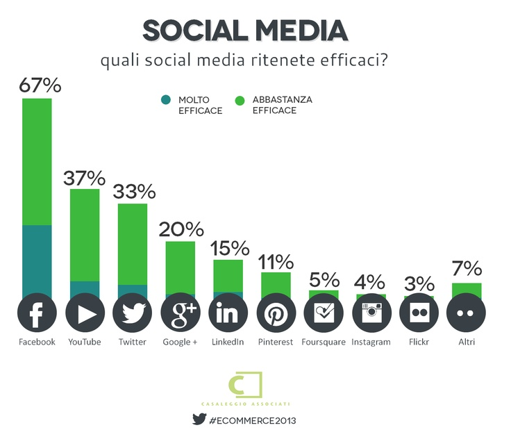 Efficacia dei social media - E-commerce in Italia 2013 #ecommerce2013