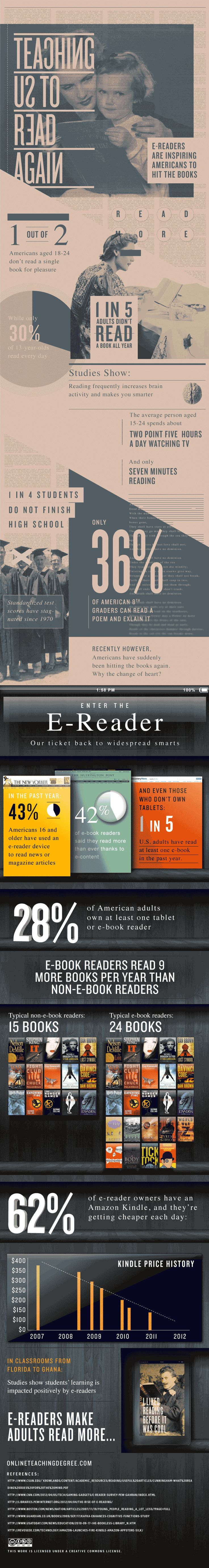 How Ereaders Are Teaching Us To Read Again