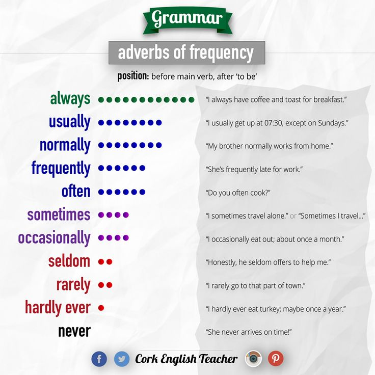 Adverbs of frequency #learnenglish https://plus.google.com/+AntriPartominjkosa/posts/J1gMzTScUXT