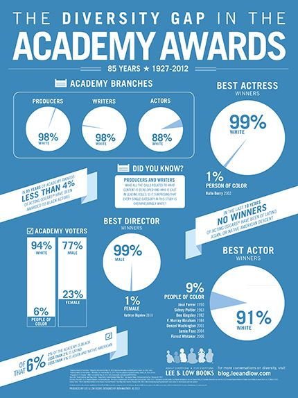 Infographic Illustrates the Structural Racism of the Oscars