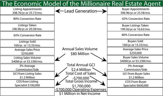 The Complete Economic Model
