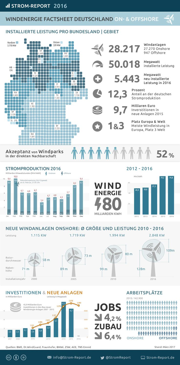 Windenergie in Deutschland 2016 #Deutschland, #Windenergie, #Windkraft Ende 2016 lieferten 28.217 Windkraftanlagen On- & Offshore 12,3% des in Deutschland erzeugten Stroms. Der Wind leistete mit 80 TWh den größten Beitrag zur Stromerzeugung aus erneuerbaren Energien. WEITER SO! http://strom-report.de/.3df