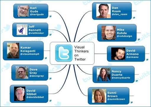 The top 10 visual thinkers on Twitter - Mind Mapping Software Blog