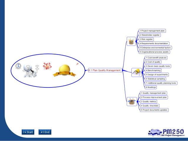 32 best projman images on Pinterest Mind maps, Knowledge and - quality management plan