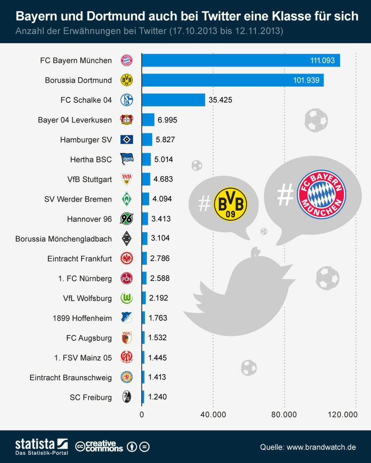 Fantasy Football Deutschland
