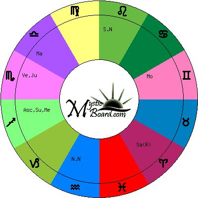 Julie 10 1 1971 6 2 0 54 37 39 north 120 59 west Free Sidereal Astrology Planets And Signs Report