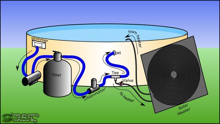 Hacer un calentador solar para un piscina pequeña es algo simple y no muy costoso, hoy les traigo un paso de como hacerlo. Lo primero es saber lo que vamos