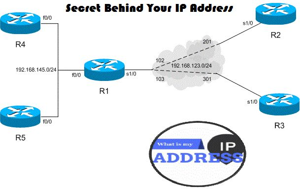 IP address can surely locate the physical location of your computer when connected to network. Tools like What Is My IP Address are one of the examples.