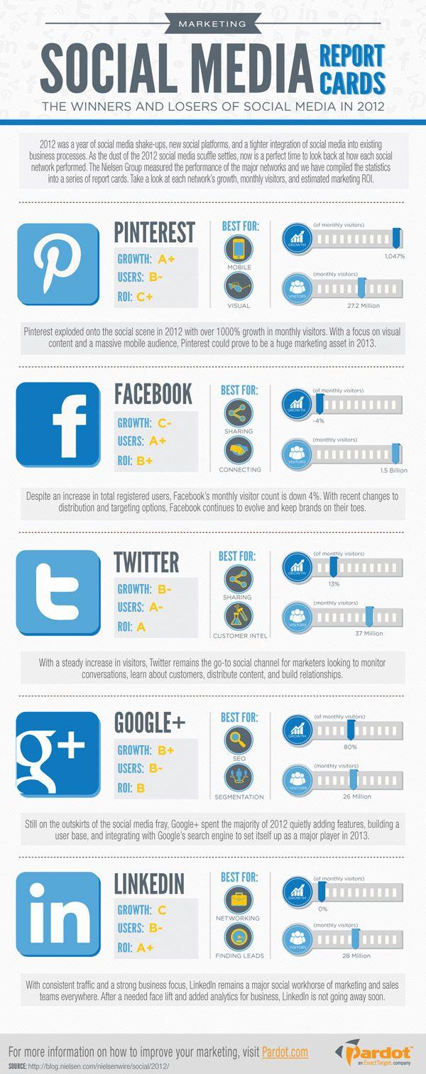 [Infographie] Marketing : quels réseaux sociaux faut-il cibler en 2013 ? | FrenchWeb.fr
