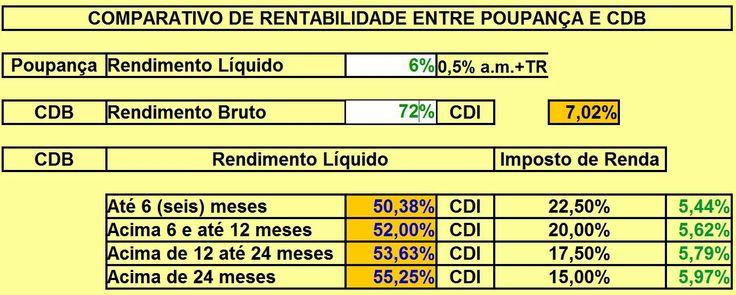 Planilha Comparativa  da Rentabilidade do Investimento em Poupança e em CDB.    Link para inscrever seu email e ter acesso à planilha do vídeo http://financadescomplicada.blogspot.com.br/ .