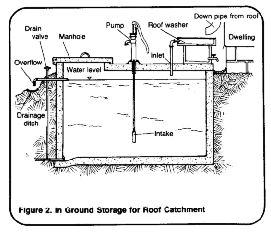 Rainwater Harvesting Tank Drawing | gdlawct com