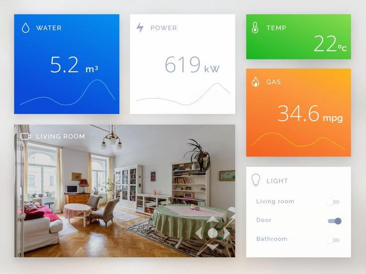 Daily UI 021 : Home Monitoring Dashboard on Behance