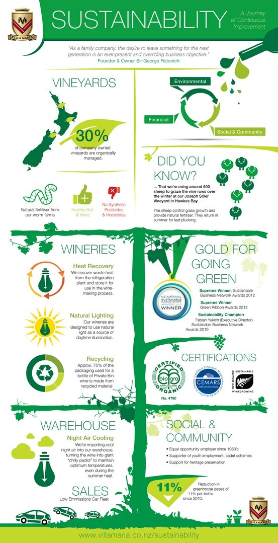Green is the new black! Find out why in our sustainability infographic