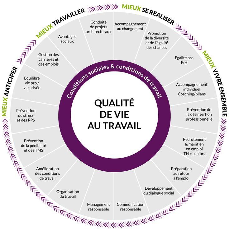 Mener une politique de Ressources Humaines Responsables et engagées en faveur de la Qualité de vie au Travail peut booster la performance sociale et économique d'une structure et améliorer la relation client. L'accord national interprofessionnel …