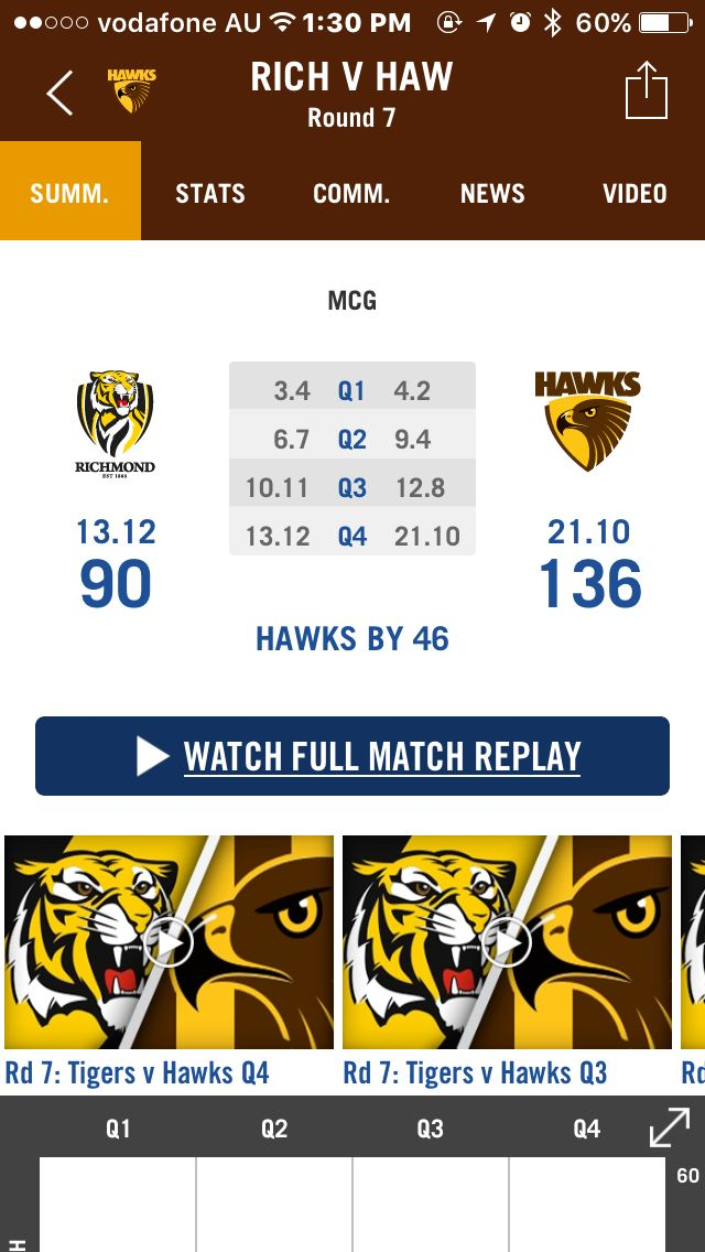 Hawthorn Hawks. Round 7.  06/05/2016.   Well done boys!!  Job done again.  Go Hawks!